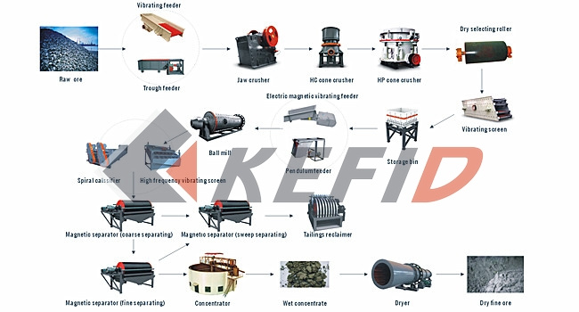 Magnetic-separating-Process-Flow-and-Equipment